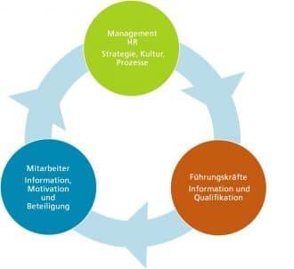 Wirkebenen in der Implementierung von Zielvereinbarungssystemen